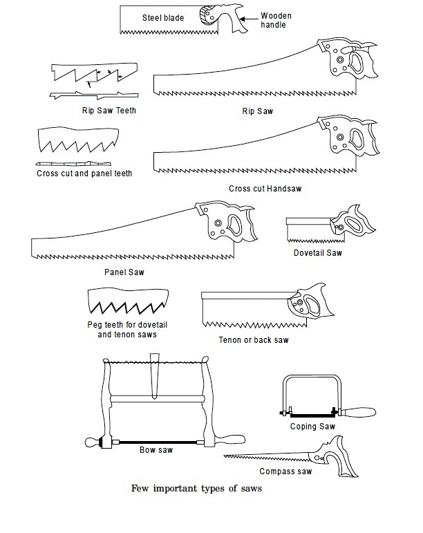 Types Of Power Saws Japanese Woodworking Tools Germany