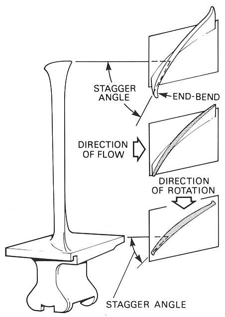 Model Aircraft A Typical Rotor Blade Showing Twisted Contour