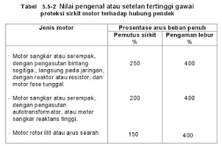 Nilai pengenal atau setelan tertinggi gawai proteksi sirkit motor terhadap hubung pendek