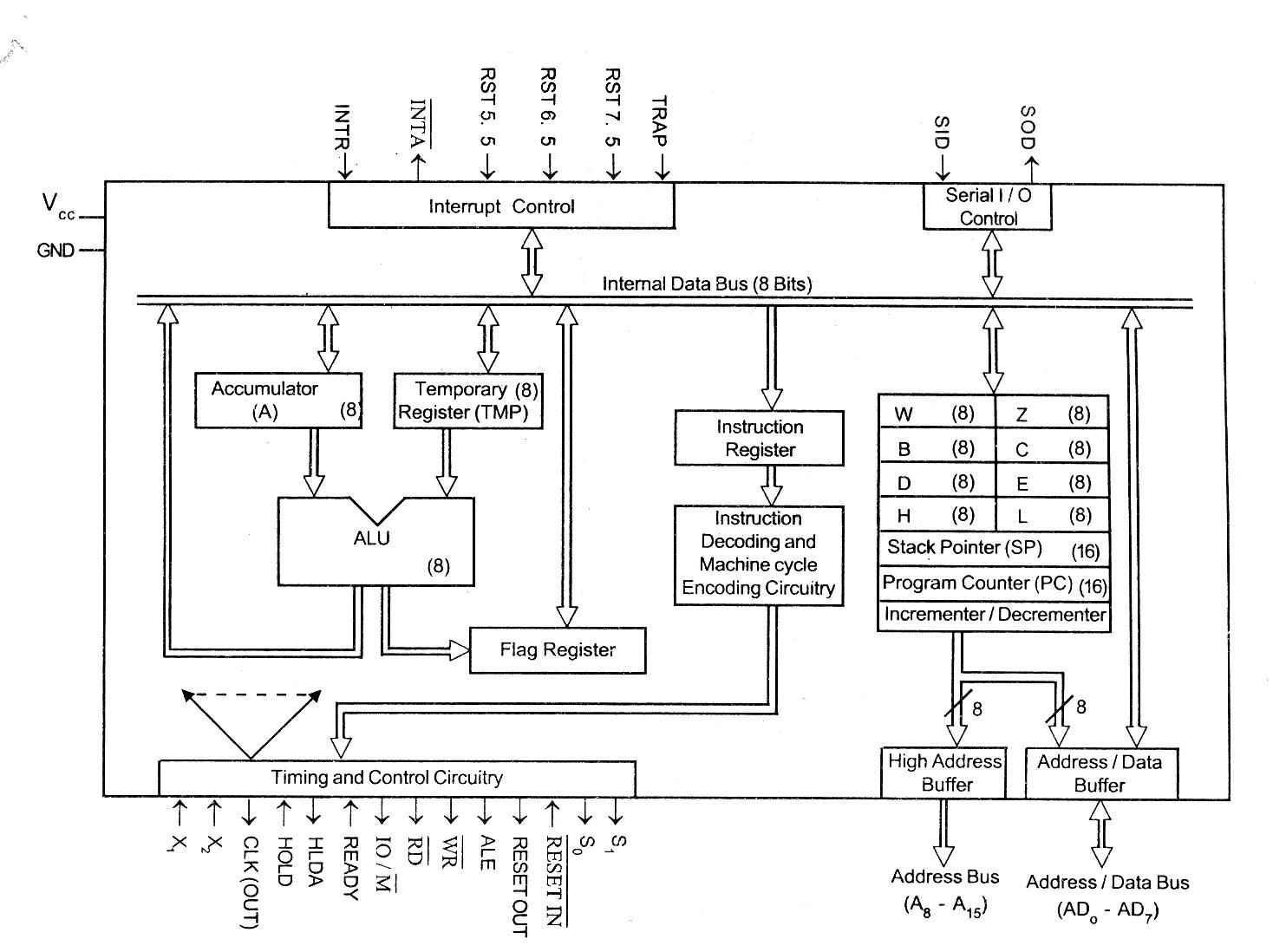 A media to get all datas in electrical science for Architecture 8085 diagram