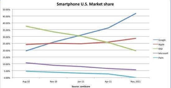 market-share-smartphone