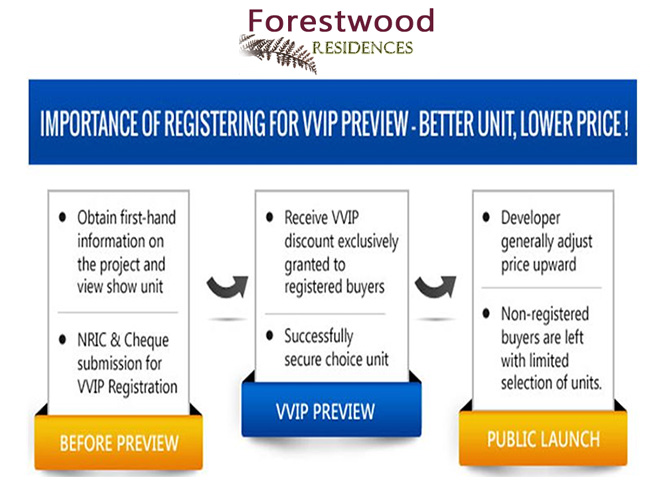 register for VVIP preview of Forest Woods residences