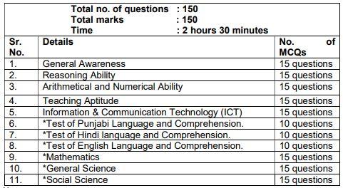 image : Chandigarh JBT Exam Pattern 2018 Selection Criteria @ TeachMatters