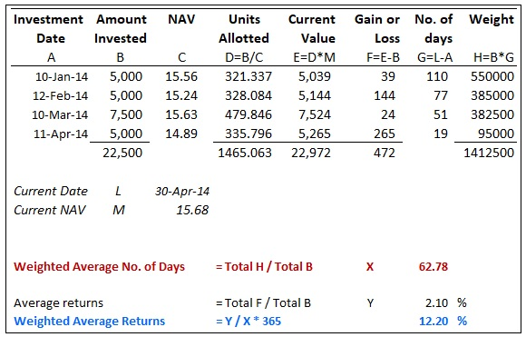 Simple Trick To Calculate SIP Returns In Excel | The Wealth