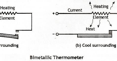 Mechanical Technology: Bimetallic Thermostat