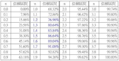 賣出買權操作:由隱含波動率推算未來波幅