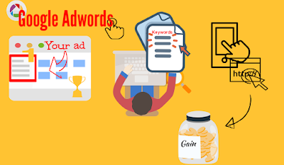 Gestionar Google Adwords