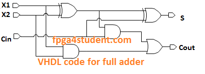 VHDL code for full adder