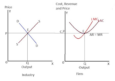 Equilibrium-of-firm-and-industry-under-perfect-competition-in-the-long-run