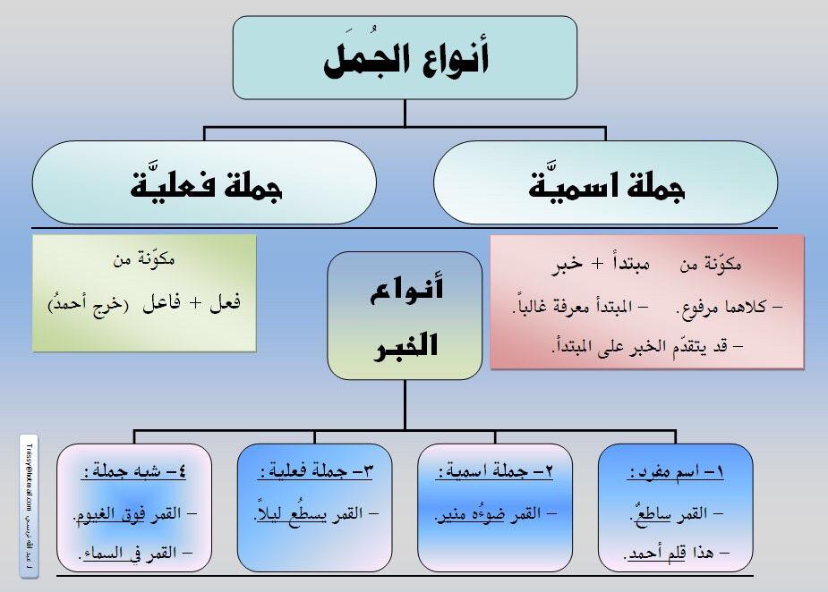 الجملة الأسمية وأنواع الخبر والجملة الفعلية الموسوعة العربية للمعرفة