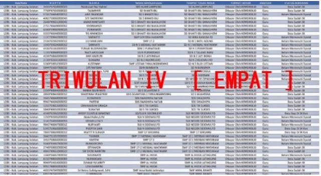 Daftar Daerah Pencairan Sertifikasi Triwulan IV Lengkap Semua Provinsi 2017/2018