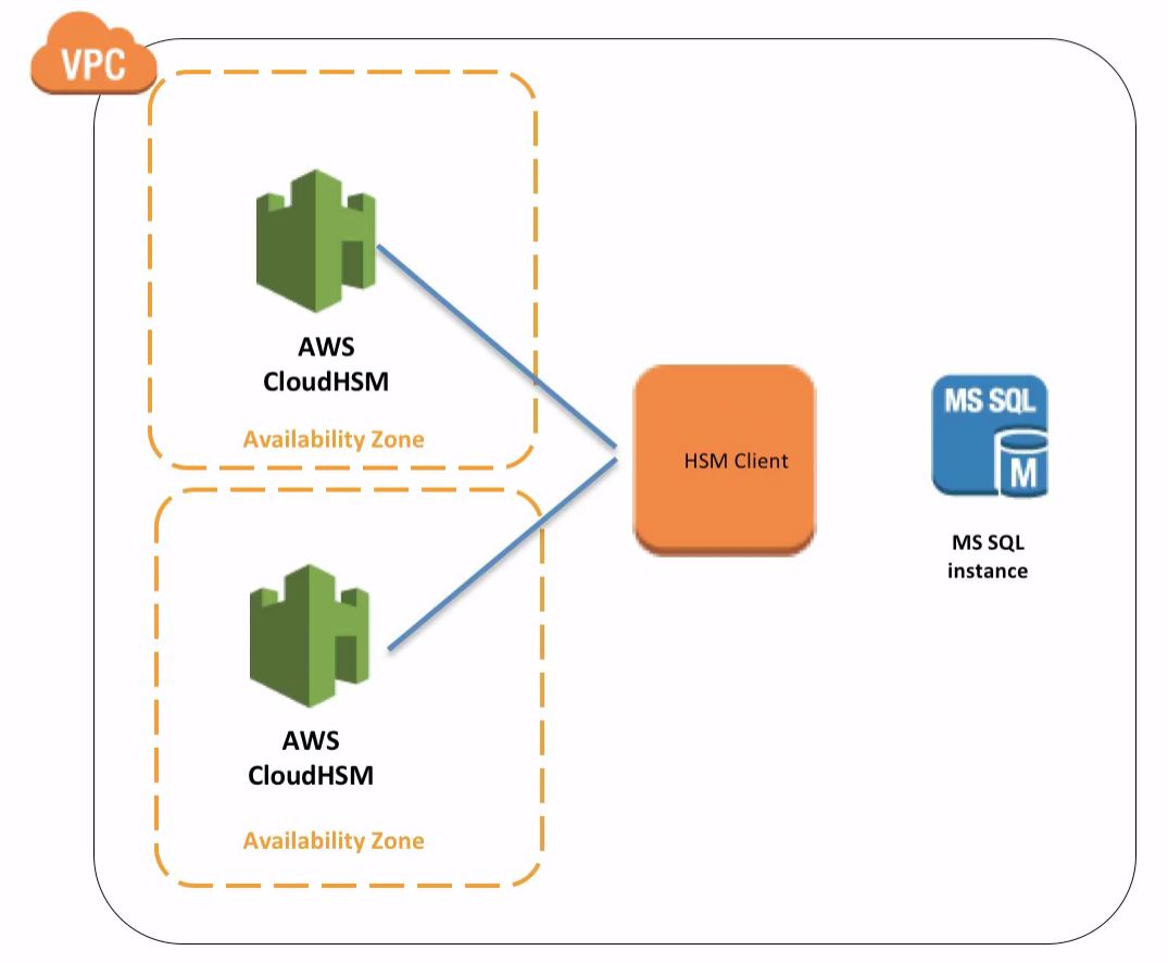 CloudyNerd: Some random things about AWS that cross my mind