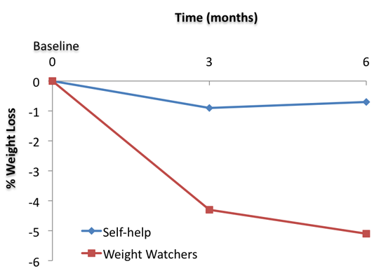 Graph of Weight Watchers