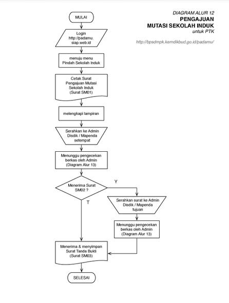 Cara Mengajukan Mutasi Pindah Ptk Dan Panduan Cetak Sm01
