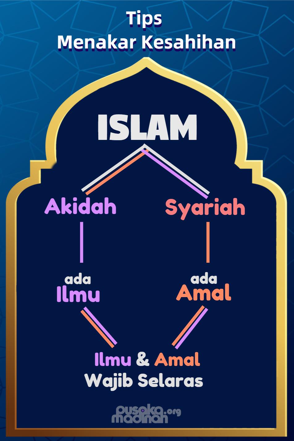 Bagan Kesahihan Islam
