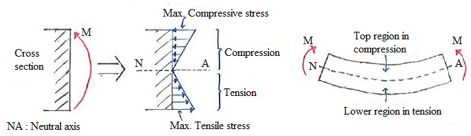 BENDING STRESS ANALYSIS FOR SYMMETRICAL AND UNSYMMETRICAL