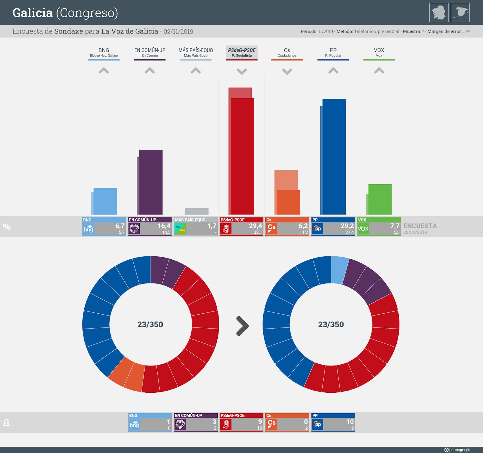 Gráfico de la encuesta para elecciones generales en Galicia realizada por Sondaxe para La Voz de Galicia, 2 de noviembre de 2019