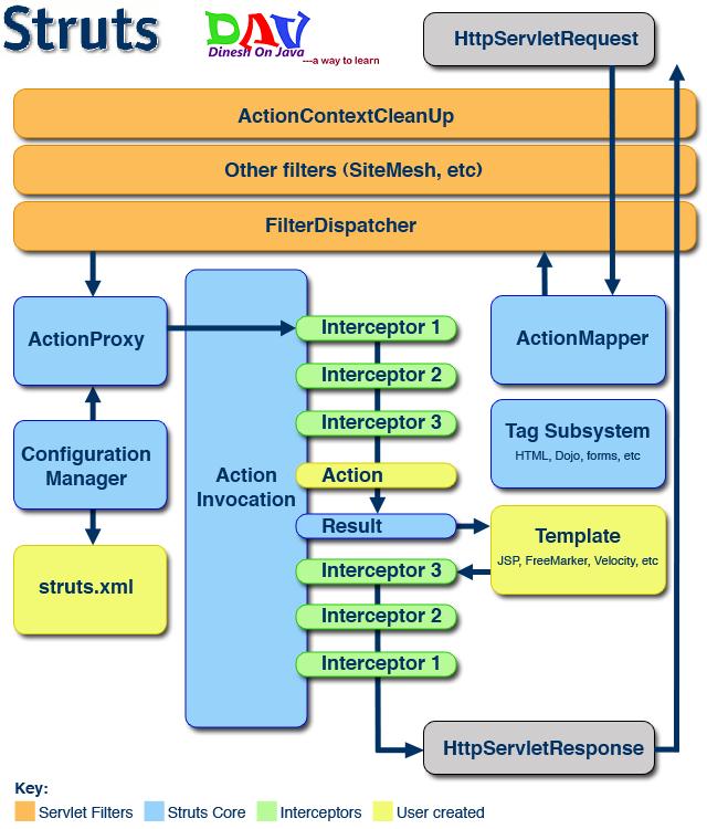Architecture of Struts 2 Framework