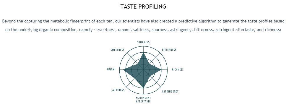 Tea in the ancient world: Tea taste profiling and machine testing