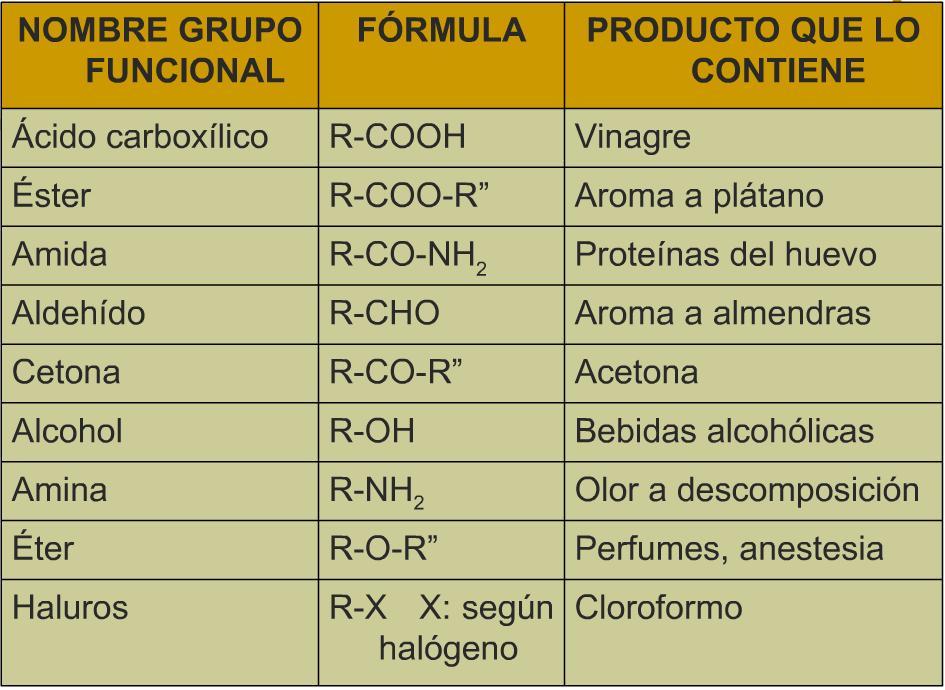 Presentacion De Los Grupos Funcionales: FAMELUZ: GRUPOS FUNCIONALES-RADICALES