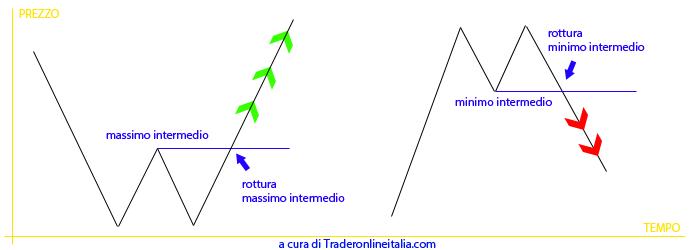 doppio massimo e doppio minimo analisi tecnica trading strategie
