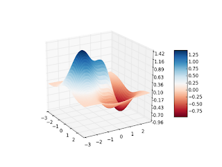 How To: Plot a Function of Two Variables with matplotlib