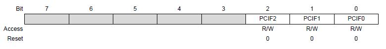 Структура регистра PCIFR (ATmega328P)