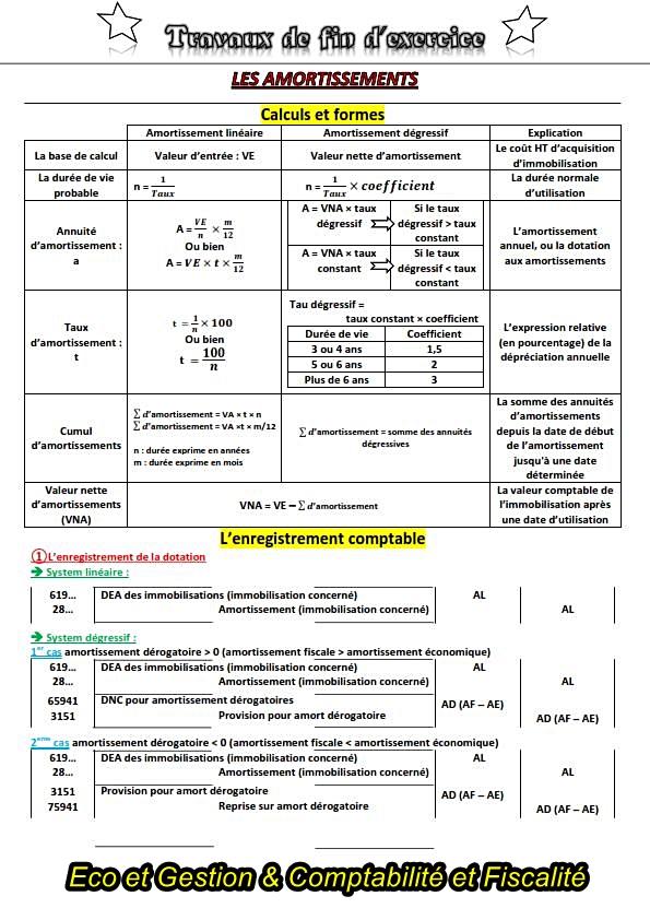 Résumé Comptabilité Générale - Les Amortissements -
