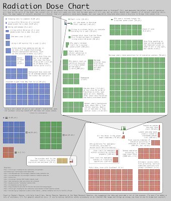 Radiation Dose Chart Xkcd Delivers Infobits