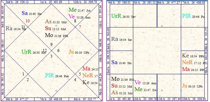 Vedic Astrology Research Portal: Business In Vedic Astrology