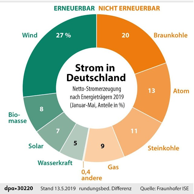 Almanya'nın Elektrik Kaynakları