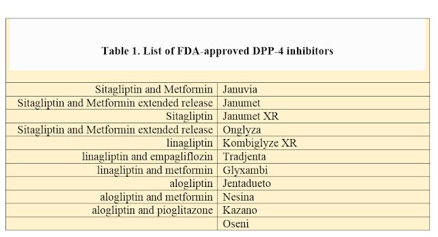 DPP- 4 Inhibitors