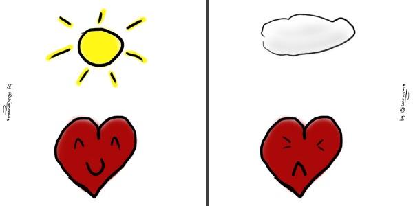Disegno di un cuore felice con il bel tempo e infelice con il brutto tempo (by sciencemug)