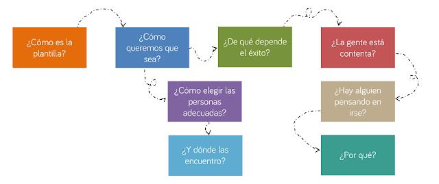 Gráfico. Algunas de las preguntas que resuelve People Analytics.