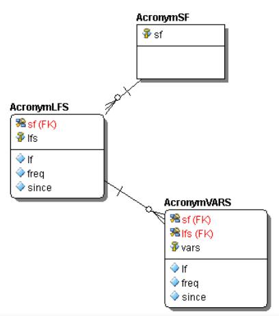 Dennis and Jim's Data Engineering Blog: Loading JSON Files