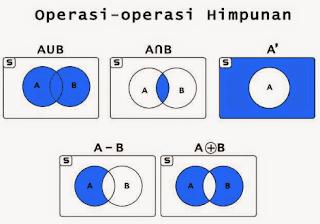 Contoh Soal Operasi Himpunan Matematika Dan Pembahasannya