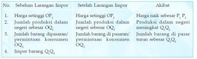 Kebijakan Pelarangan Impor