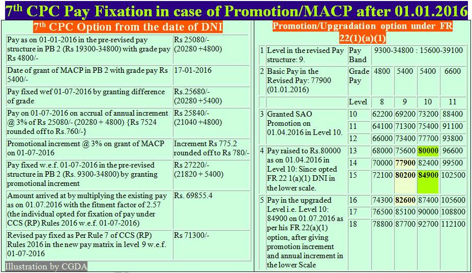 7th-CPC-Pay-Fixation-Promotion-MACP-CGDA