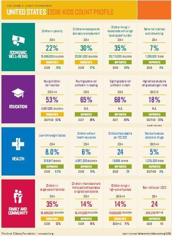 http://kidscount.unlv.edu/2016KC_profiles_NV.pdf
