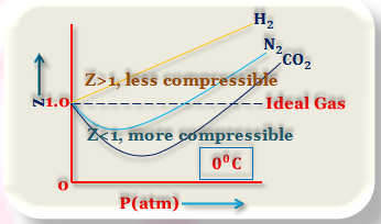 What is the Ideal and Real Gas?