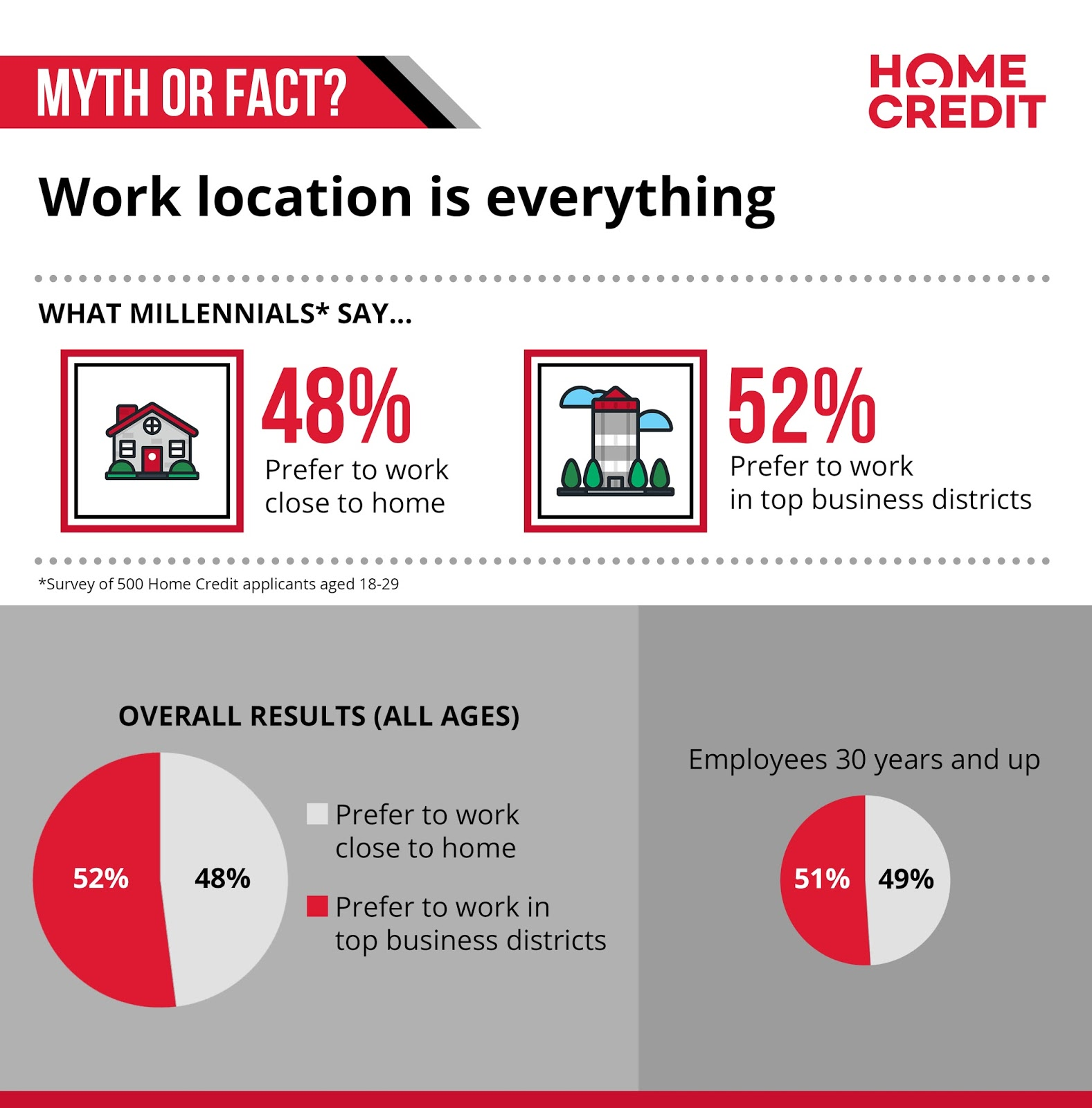 Myth or fact: work location is everything
