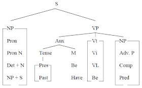 Awin Language How To Draw Tree Diagram