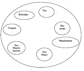 oneaxl: Pengenalan Sistem Pakar