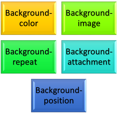 what are the properties of the css background