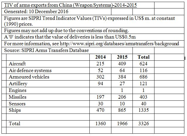 The following table accessed from SIPRI highlights the types of weapon systems exported by China during 2014 and 2015.