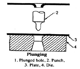 Plunging -Press Operations
