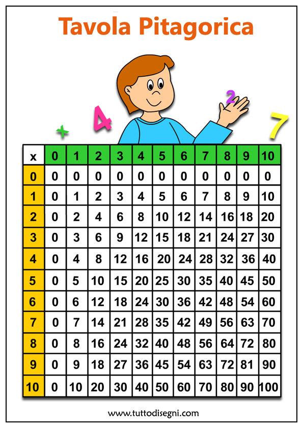 Tavola pitagorica per bambini colorate da stampare - Tavola pitagorica per bambini ...