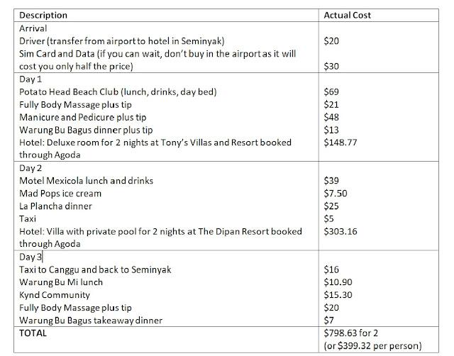 Seminyak Itinerary and Budget