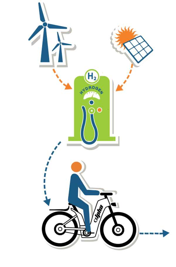 bicicleta electrica de hidrogeno