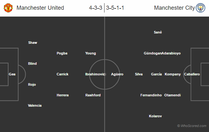 Lineups, News, Stats – Manchester United vs Manchester City